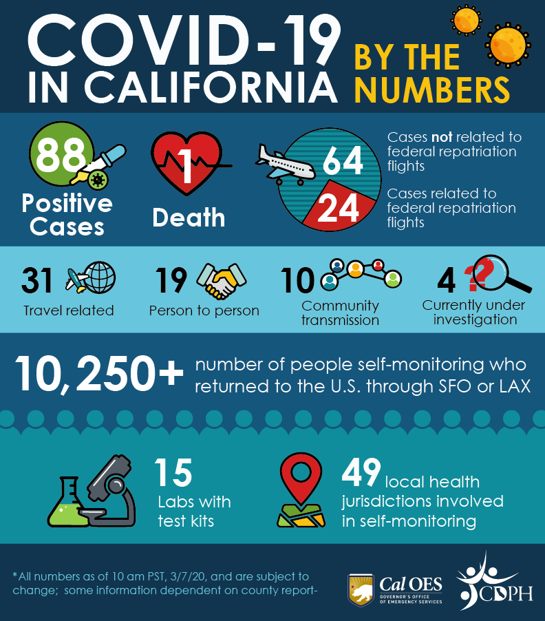 California Department of Public Health COVID-19 in California by the numbers stat chart